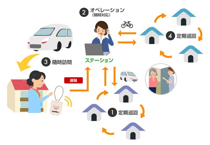 定期巡回・随時対応サービス【スマケア】│ホームネット株式会社